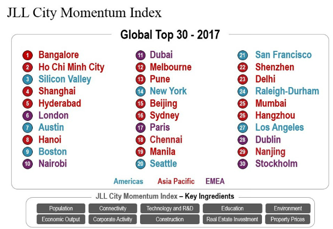 JLL-City-Momentum-Index